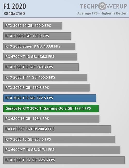 F1 2020 - 3840x2160
