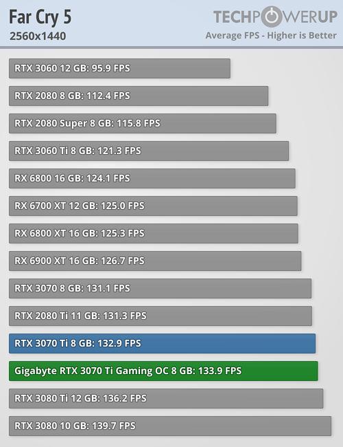 Far Cry 5 - 2560x1440