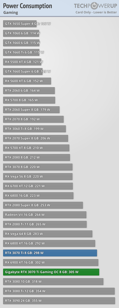 GeForce RTX 3070 Ti - spotřeba během hraní