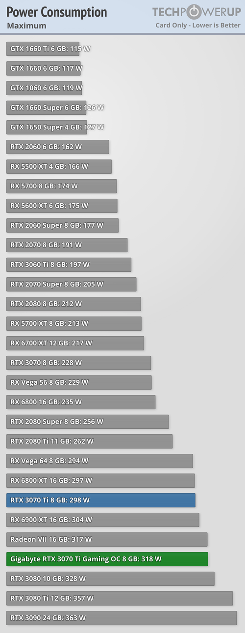 GeForce RTX 3070 Ti - spotřeba v maximální zátěži