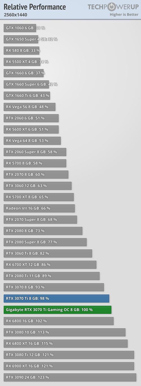 Relativní výkon GeForce RTX 3070 Ti - 2560x1440