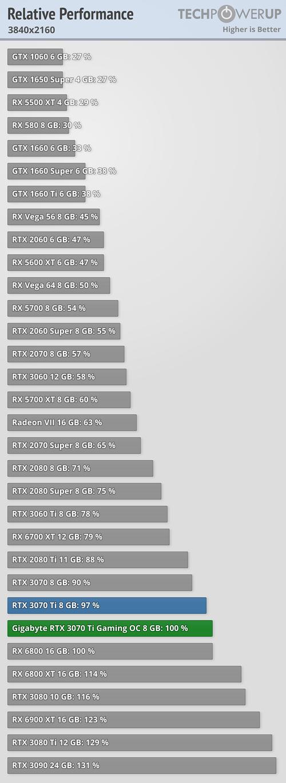 Relativní výkon GeForce RTX 3070 Ti - 3840x2160