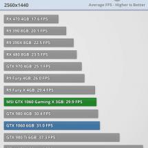 Anno 2205 GTX 1060 3GB