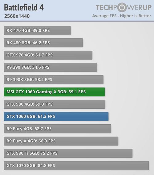 Battlefield 4 GTX 1060