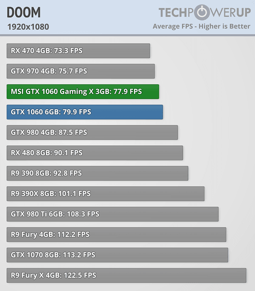 Doom GTX 1060
