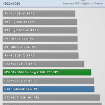 Fallout 4 GTX 1060