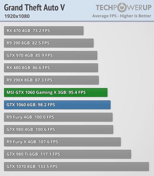GTA V GTX 1060