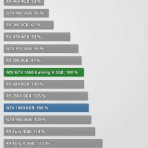 GTX 1060 - srovnání výkonu