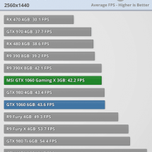Witcher 3 GTX 1060